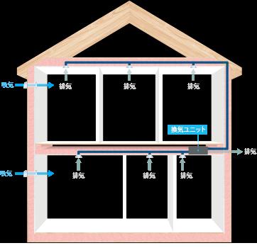 ※室内外空気の循環イメージ