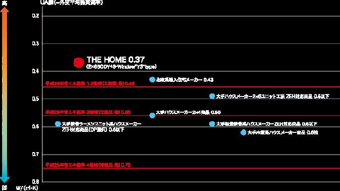 UA値 表イメージ