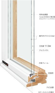 木製PVCクラッド
