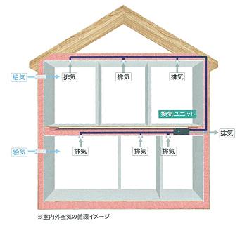 室内外空気の循環イメージ