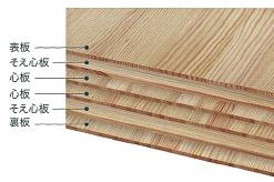 ツーバイフォー工法の基本となる構造用合板