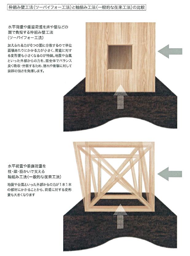 枠組み壁工法(ツーバイフォー工法)と軸組み工法(一般的な在来工法)の比較