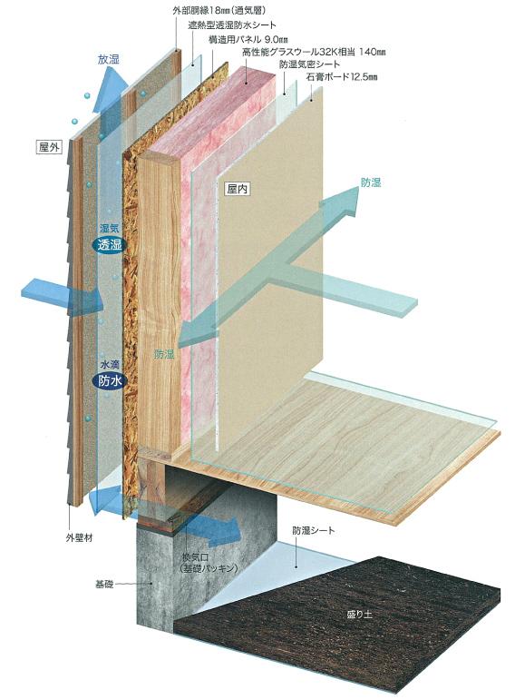 基礎・地盤改良、湿気・シロアリ対策