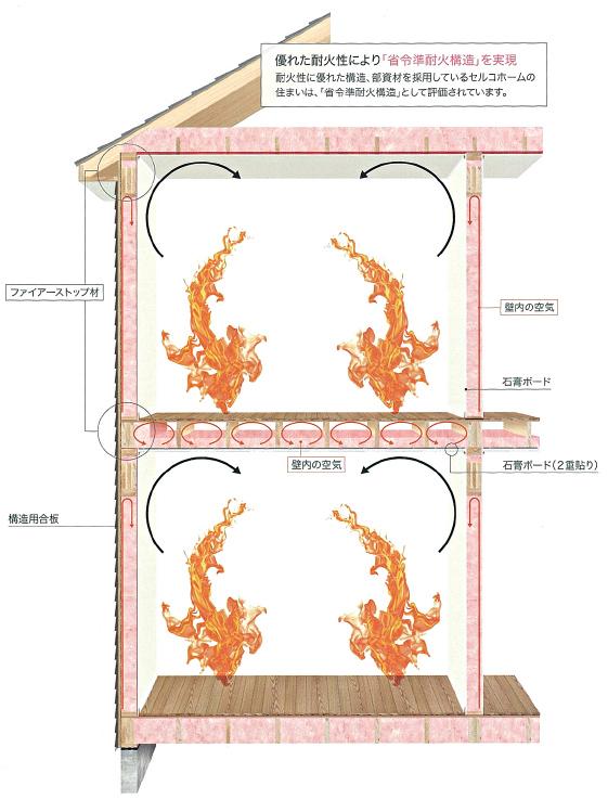 優れた耐火性いより「省令準耐火構造」を実現