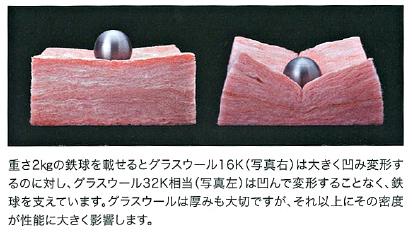 カナディアンツーバイで使用している高性能グラスウール32K相当と一般的な高性能グラスウール16Kの違い