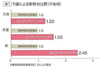 R値による断熱材比較(Ⅲ地域)