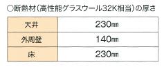 断熱材(高性能グラスウール32K相当)の厚さ