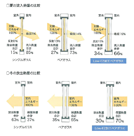 シングルガラス・ペアガラス・Low-E2加工ペアガラスによる、夏の流入熱量・冬の放出熱量の比較
