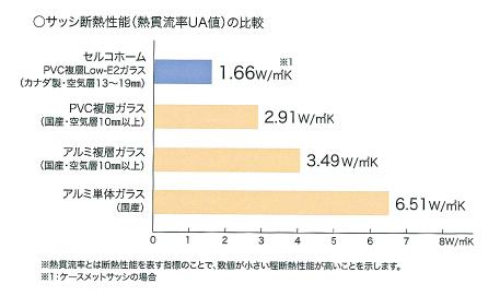 サッシ断熱性能(熱貫流率UA値)の比較