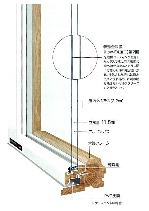 木製PVCクラッド構造図