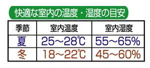 湿度と温度
